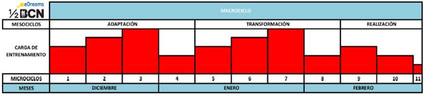 Entrenamiento-Macrociclos-Ivan-Moreno-blog-Media-Maraton