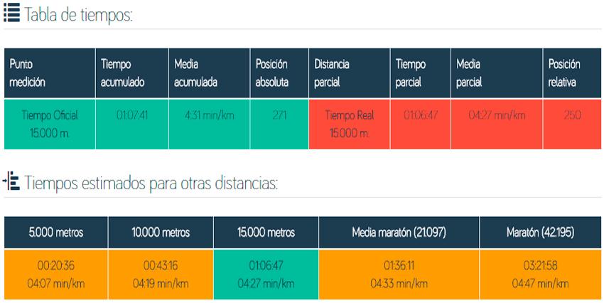 top-run-ivan-moreno-gran-fondo-15k-2info
